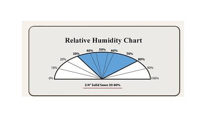 ¾ Sawn Relative Humidity - Wood Mood